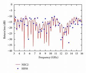 Frequency Response Of The Designed Antenna