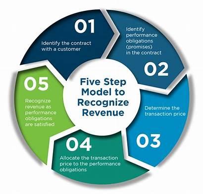Revenue Recognition Transaction 606 Asc Step Performance