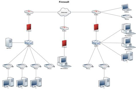 Network Diagram Example Firewall Diagrams