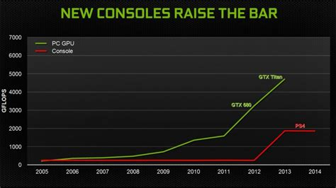 Pc Console by Pc Vs Console 10 Reasons To Choose A Pc Starico