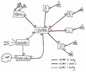 networking vlan for wifi traffic separation new to With wireless networking
