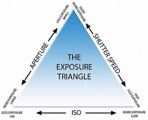 Exposure Triangle: Aperture, Shutter Speed and ISO ...