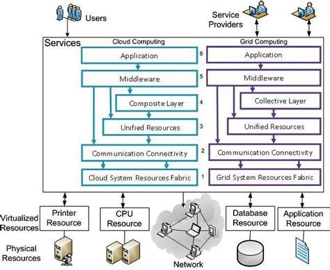 grid cloud computing resources services protocol