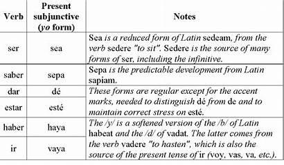 Present Subjunctive Spanish Irregular Verbs Tense Subjunctives
