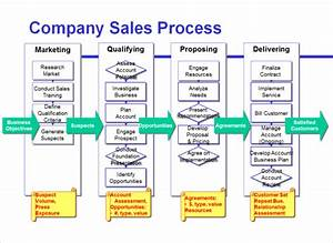 process maps improve sales effectiveness emelar With sales call cycle template