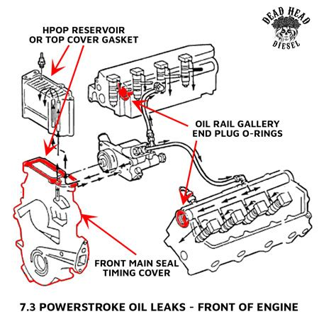 7 3 Diesel Engine Diagram by Fixing 7 3 Powerstroke Common Leaks Dead Diesel