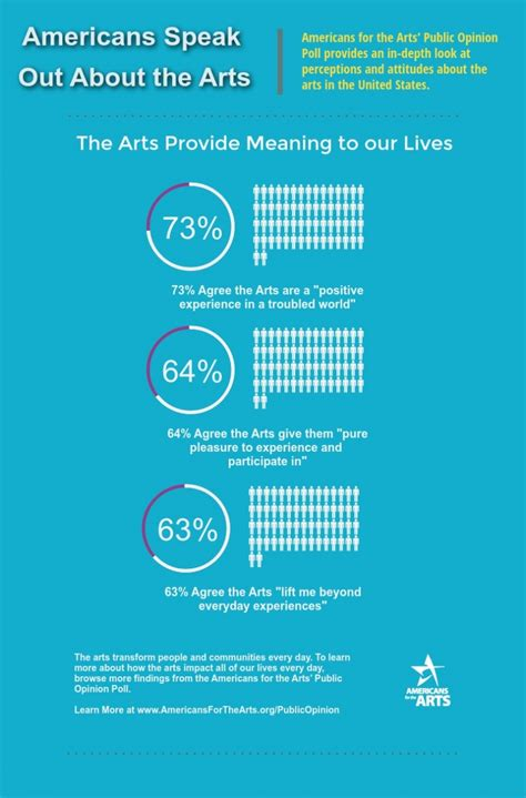infrographic  arts provide meaning   lives