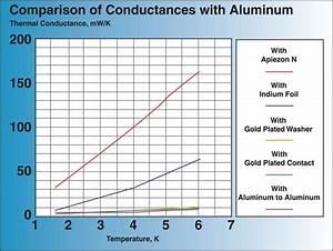 Wire Resistivity Chart Kurt J Lesker Company Apiezon N Cryogenic Heat Transfer