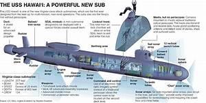 Virginia Class Submarine Diagram