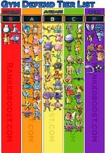 Pokemon Go Tier List Of The Best Pokemon Go Max Cp Cost