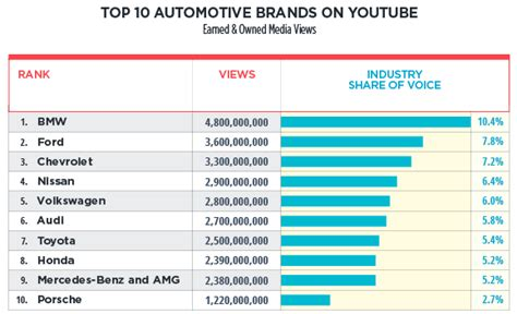 Youtube & Automotive Industry Bmw Mostpopular Car Brand