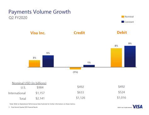 Visa の 株価