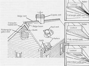Types of vents used for attic ventilation a number of for Cupola ventilation