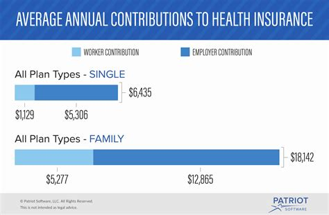 What Percentage Of Health Insurance Do Employers Pay?. Praeger Publishers Inc Core Power Yoga Online. Air Condition Repair Houston. Permanent Hair Removal Cheap. Conscientious Employee Protection Act. Top Dental Hygiene Schools Total Senior Care. Chrysler Plant Kokomo Indiana. Recover Your Hard Drive Data Scientist Degree. Installing Wordpress On Bluehost
