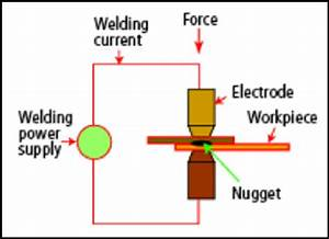 3  Schematic Of The Resistance Spot Welding Process
