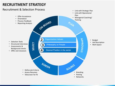 recruitment strategy template recruitment strategy powerpoint template sketchbubble