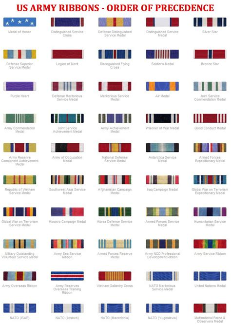 Awards And Decorations Us Army by Usaf Air Army Navy Marines Ribbons Chart