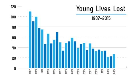 teen deaths by car accidents jpg 2000x1166