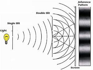 In A Michelson Interferometer  How Do Fringes Form