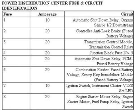 Chrysler Sebring Number Fuse Keeps Blowing