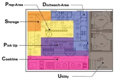 kitchen layout planner restaurant planning design