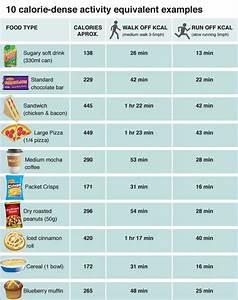 Calorieën eten per dag