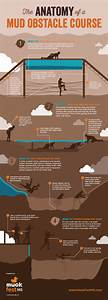 The Anatomy Of A Mud Obstacle Course