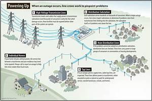 How We Restore Power - Mec