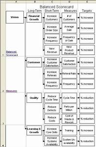 Use A Tree Diagram To Organize Your Balanced Scorecard