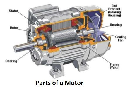 Electric Motor Breakdown by Electric Motors Types History And Classification