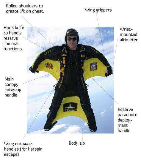 Wingsuit Flying Essential Equipment & Gear for Skydiving ...