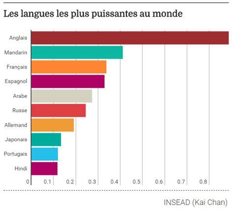 le frontale la plus puissante au monde quelles sont les langues les plus puissantes au monde l chan