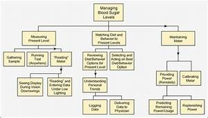 Tree Diagrams For Six Sigma  Plain And Simple