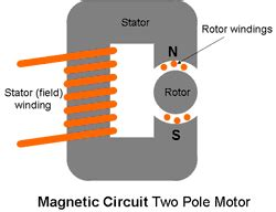Define Electric Motor by Electrical Machine Electric Drives Electrical Machines
