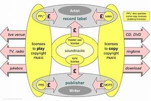 Music Business Diagram Of Record Label And Music Publisher