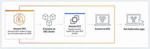 Kubernetes  Part 3  U2013 Aws Eks Overview And Manual Eks