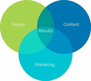 Website Design And Marketing Services