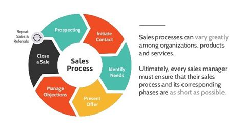 sales process 3 expert sales management strategies to shorten sales cycles