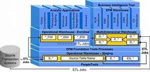 Peoplesoft Enterprise Performance Management Fundamentals