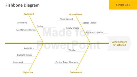 Fishbone Ppt Template Free by Fishbone Diagram Powerpoint Template