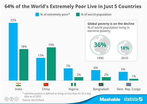 Greentarget Seven In 10 Journalists Spend Less Than A Chart 64 Of The World S Extremely Poor Live In Just 5