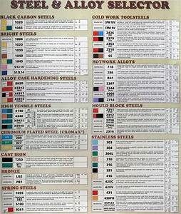 Steel Types Chart The Crucible Pinterest Type chart