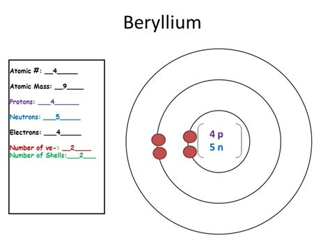 Beryllium Protons by 20 Elements In The Periodic Table Ppt