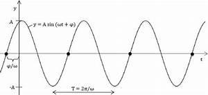 Amplitude Berechnen : mathe ist nicht zum f rchten und ganz praktisch fti remixed ~ Themetempest.com Abrechnung