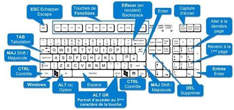 tips windows  quelques raccourcis clavier avec
