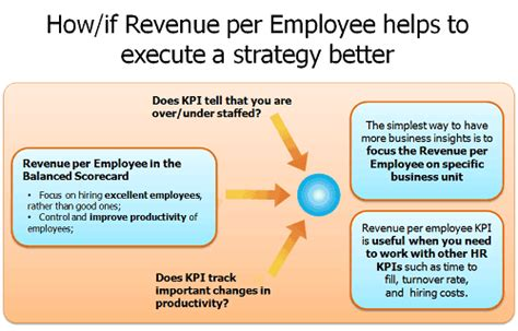 hr decisions  revenue  employee kpi