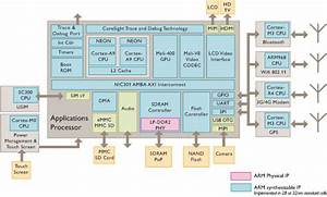 Macfilos Technology Processor Wars  Why All The Interest In Arm