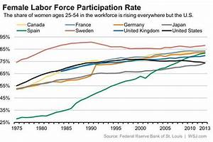 The U.S. Stands Out on Labor Force Participation Rates ...
