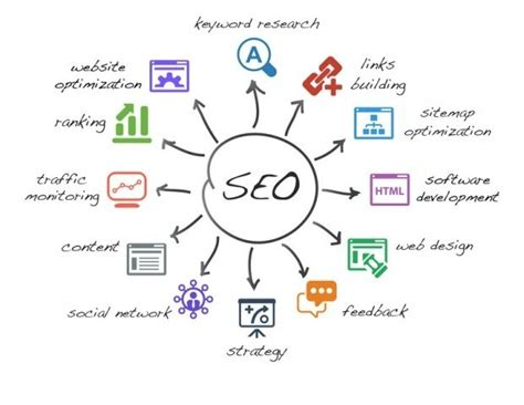 Whats Seo by What Is Seo Future Of Seo 2019