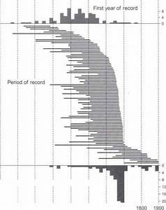 Paleoclimatology Global Warming